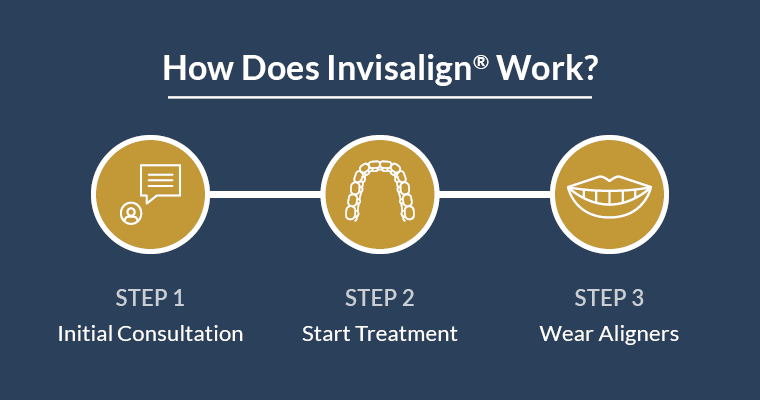 How does invisalign work? Step 1: Initial consultation, Step 2: Start treatment, Step 3: Wear aligners